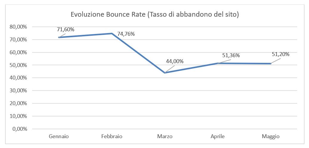bounce rate - tasso di abbandono