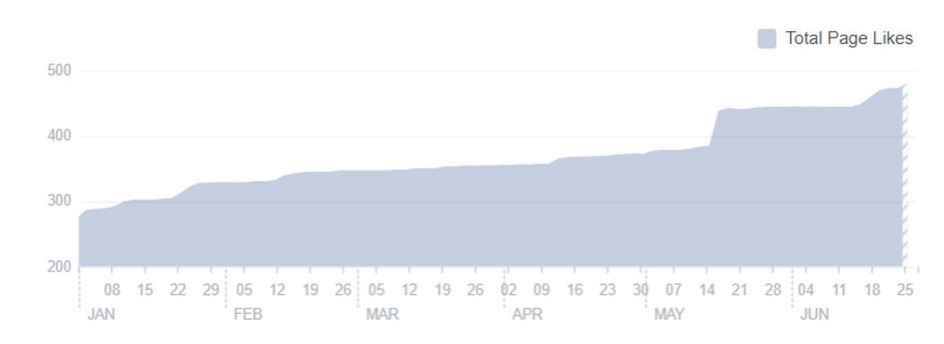 Evoluzione del numero di likes pagina Facebook Autoscuola Jolanda