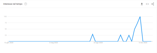 Volumi di ricerca Google trends