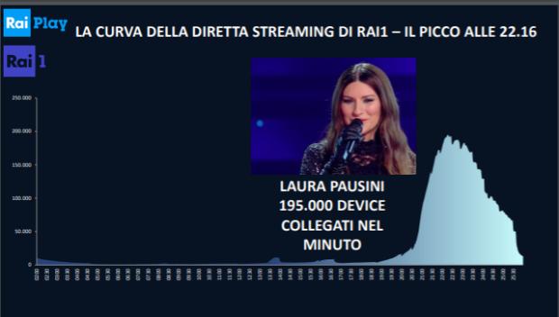 Indici di ascolto Laura pausini a Sanremo 2021